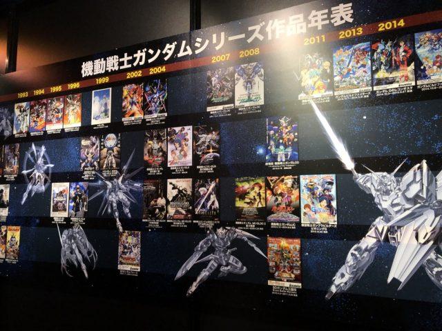 ガンダムワールド2019 in 博多に展示された作品年表